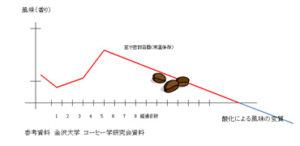 コーヒー豆の鮮度グラフ